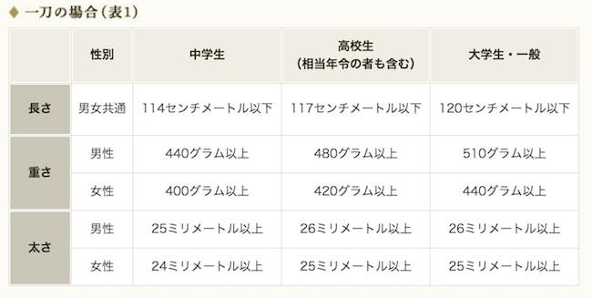 全日本剣道連盟による竹刀規定