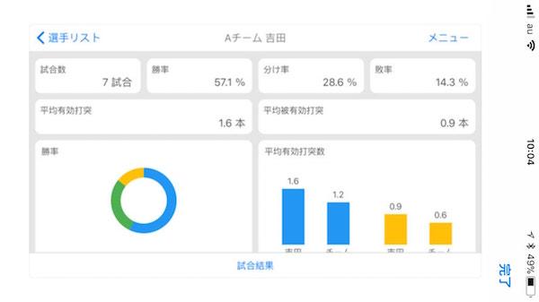 剣道のスマホアプリ「Cirport」にて試合の記録を分析した結果を出力