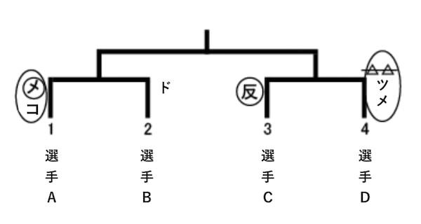 剣道の試合、個人戦のスコア表示例