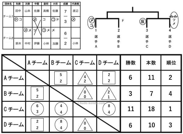 剣道の試合を記録したスコア表の例