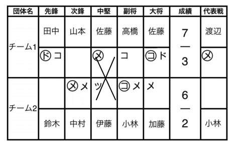 剣道の試合のスコアを記録する方法とテンプレート、アプリのまとめ