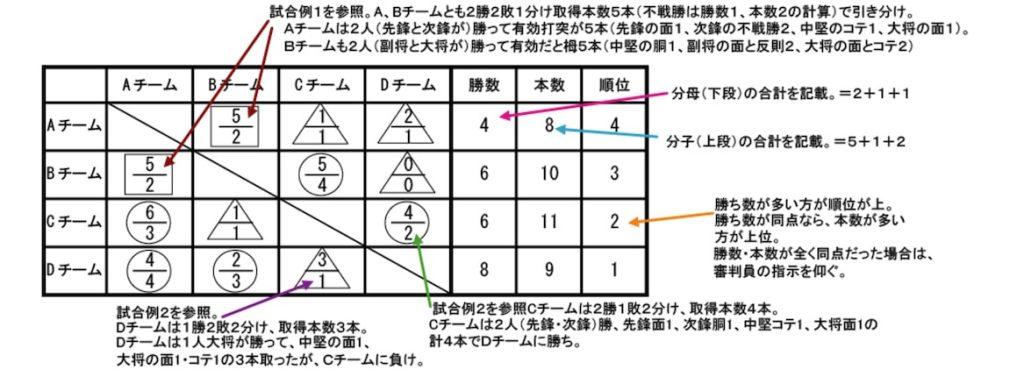剣道の団体戦のスコア表(リーグ戦)の記入例
