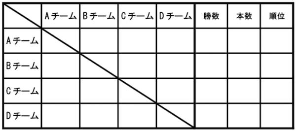 剣道の団体戦のスコア表の例(リーグ戦)、テンプレート