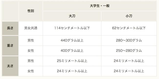 全日本剣道連盟による二刀の竹刀規定